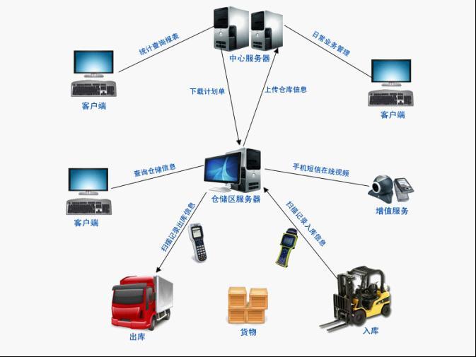 重庆市专线物流软件 重庆专线运输软件 重庆物流专线管理软件