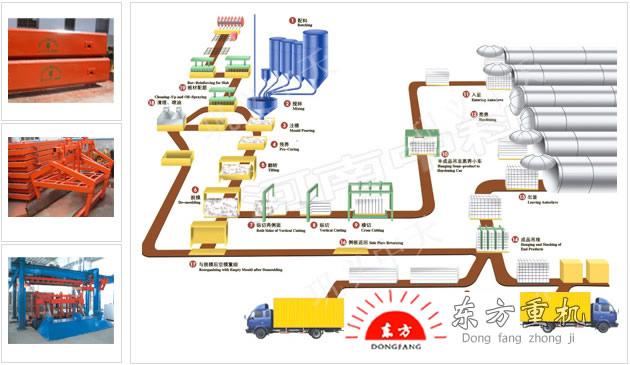 蒸压粉煤灰加气砖设备市场分类的标准和方法很多