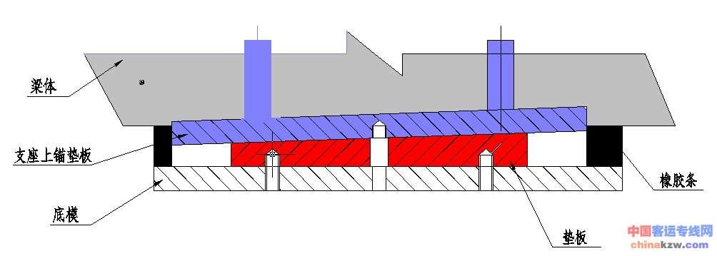 多跨连续,简支梁连续板等结构的大位移量桥梁.