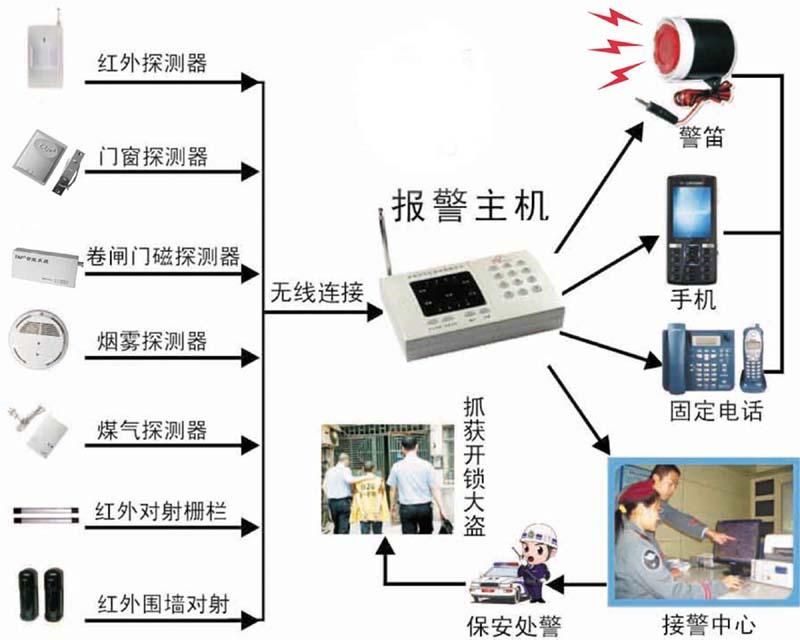 西藏110联网报警中心,联网报警系统,110接警系统特点及功能