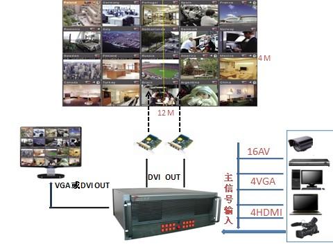 LED多画面、超大点阵图像控制器