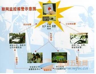深圳商铺视频联网报警系统,城市联网报警系统,110联网防盗报警中