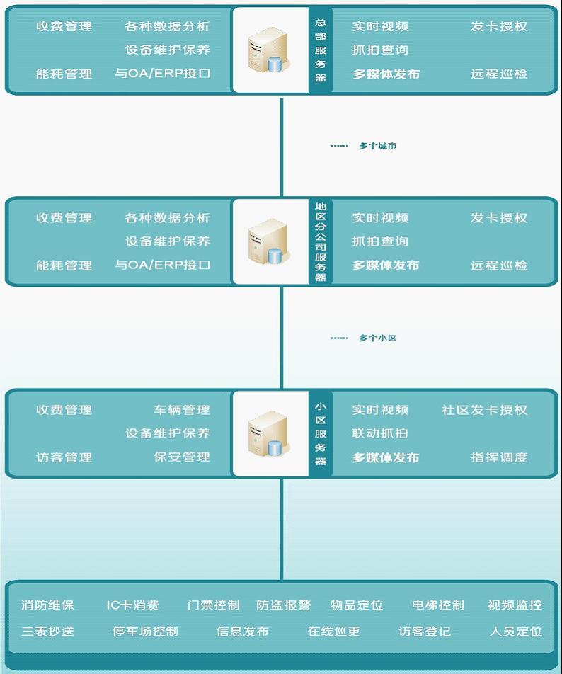 大型地产公司物业小区联网综合安防管理系统