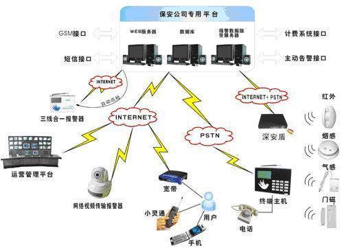 泰州市商铺联网报警中心,110联网报警系统,小区联网报警平台