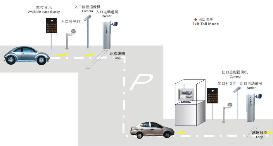 广州停车场系统/智能停车场车辆检测器