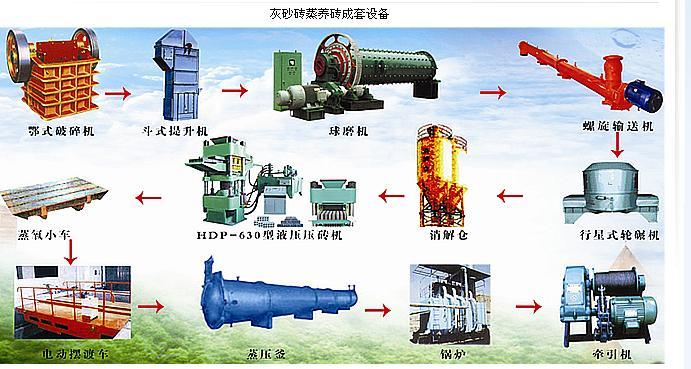 粉煤灰加气块设备 粉煤灰加气混凝土砌块设备技术 粉煤灰加气砖机