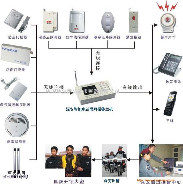 深圳视频联网报警生产厂家