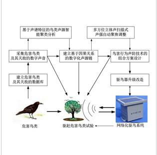 铁镀锌驱鸟刺,太阳能驱鸟器,反光驱鸟器