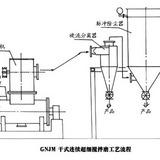 GNJM系列干式连续超细搅拌磨