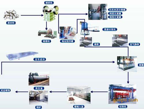 供应河北加气块设备河南加气块设备山东加气块设备价格