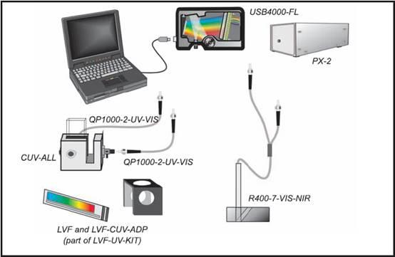 供应荧光测量光纤光谱仪