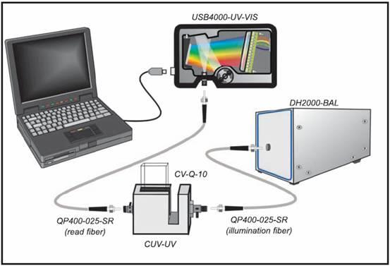 供应透射谱吸光度光谱测量