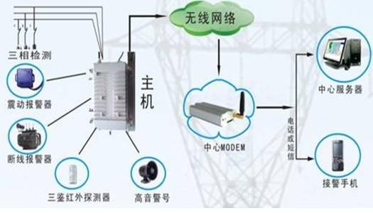电力设备断线断电告警系统报警设备