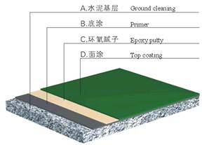 水性环氧地坪树脂产品的突出优势