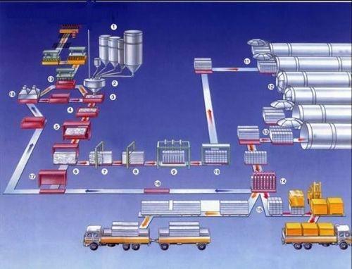 新型多孔轻质保温隔音建筑材料加气混凝土设备 华昌机械专业