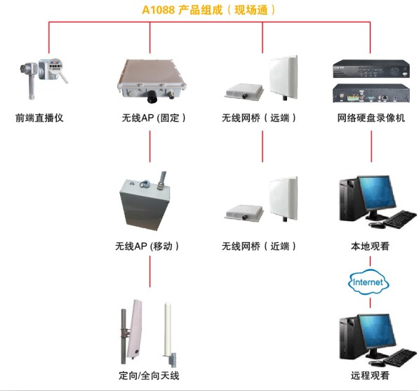 A1088型(基本型)工地无线视频监控