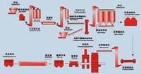 砂加气设备/砂加气设备价格/砂加气混凝土设备