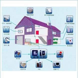 怀化市小区联网报警系统|联网报警平台供应商报价