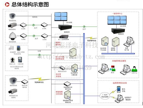 远程管理系统定制