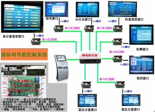 分诊排队引导系统、排队叫号机控制系统与自助查询终端系统