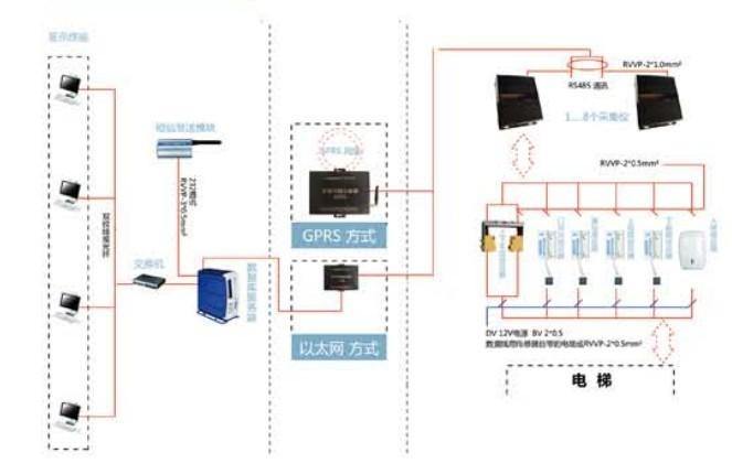 宁夏电梯物联网监视仪