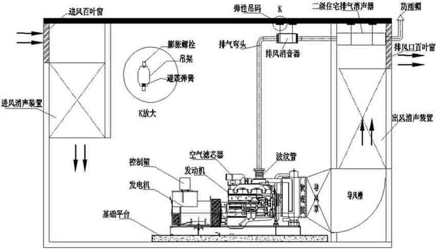 供应发电机组机房环保降噪施工安装工程服务