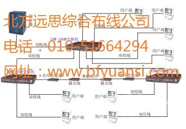 北京朝阳区综合网络布线集团电话公司