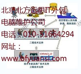 北京朝阳区IT外包电脑网络维护公司