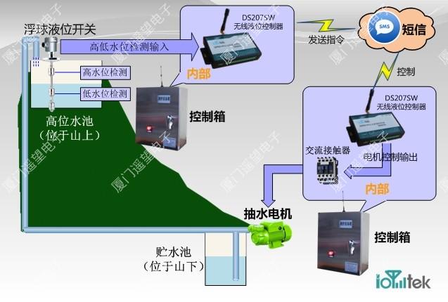 GPRS远程/短信无线水位控制器
