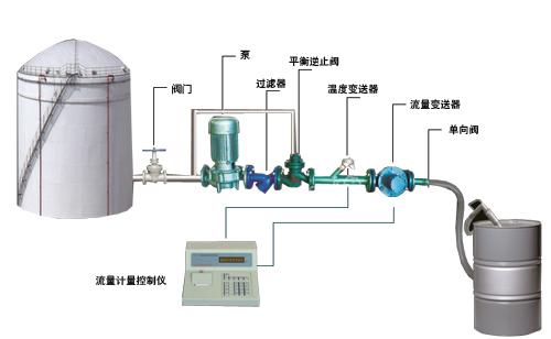 威海化工吨桶自动化计量灌装设备