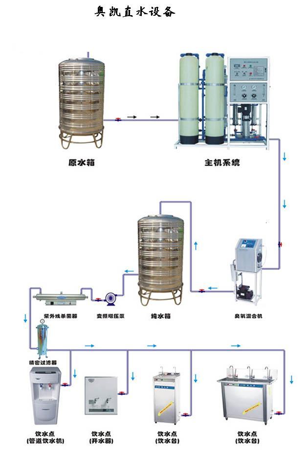 云南酒店反渗透纯水设备学校直饮水设备超滤设备厂家