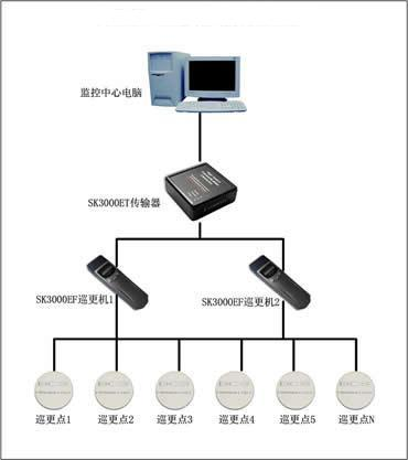 潍坊巡更系统