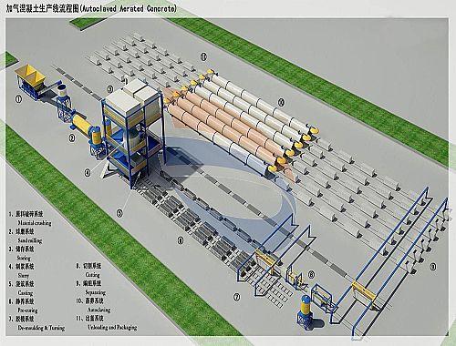 蒸养灰砂砖设备生产流程中该注意什么