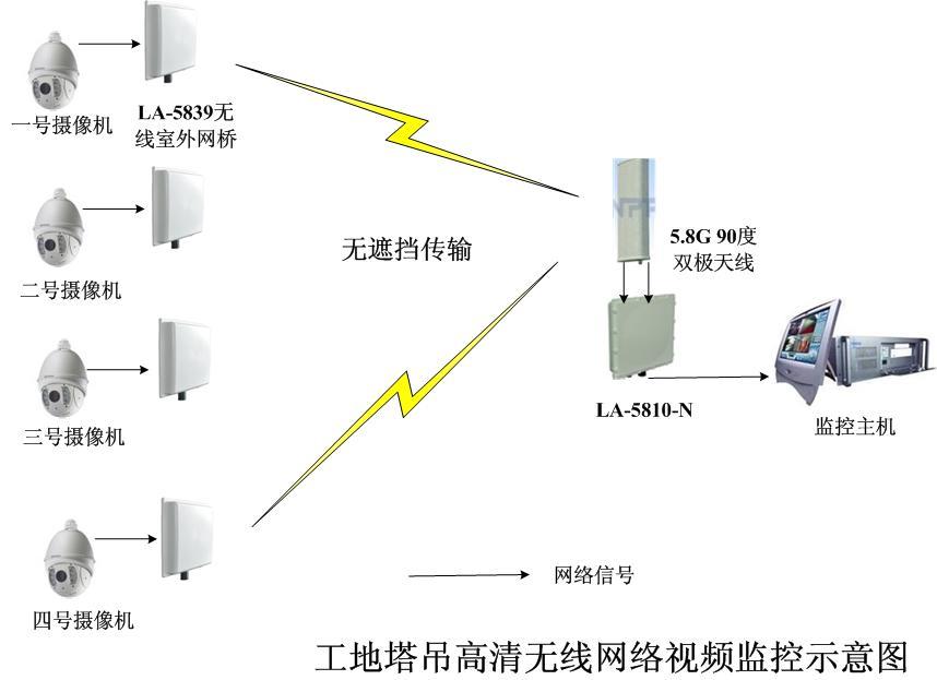1~3KM近视距无线视频传输解决方案