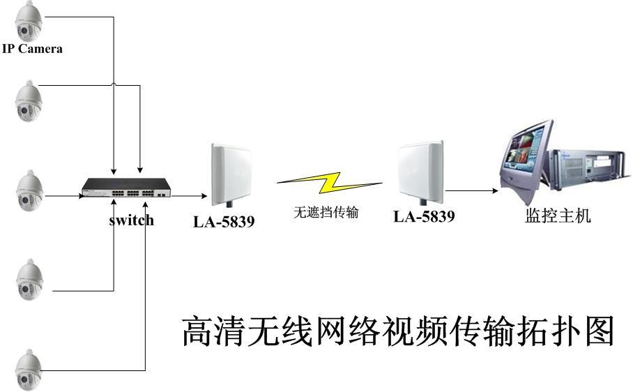 距离远,干扰严重,传统传输方法有心无力项目改造,线缆全面更换成本