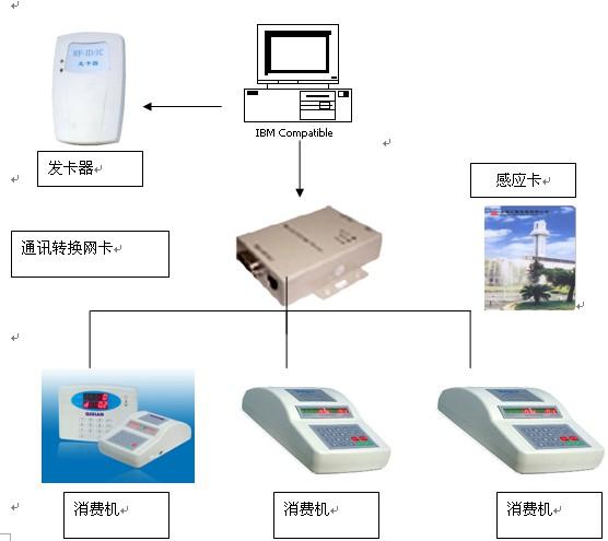 刷卡机消费机,东莞刷卡机消费机,广东刷卡机消费机