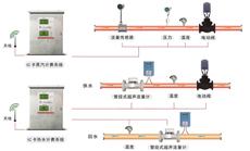 供应潍坊奥博IC卡蒸汽预付费系统