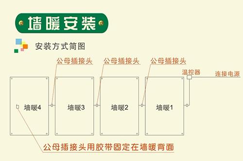 韩国电热膜采暖与水暖工程大PK