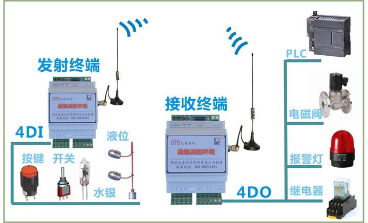加多宝生产线机械手无线开关量控制方案