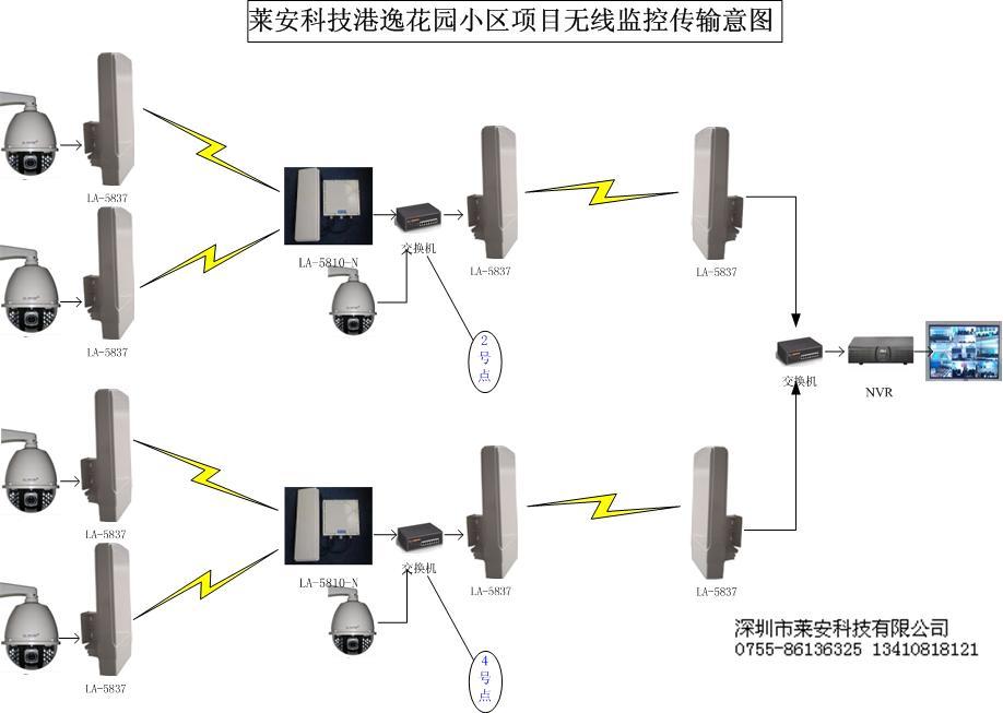 高速率百兆带宽无线视频传输设备,无线监控实时接收图像稳定清晰