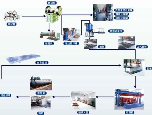 河南郑州加气混凝土砌块设备中锅炉除尘的操作