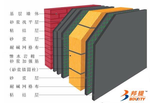 岩棉夹芯A级防火保温复合板