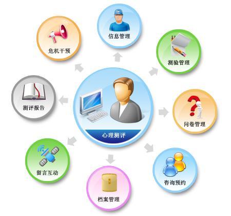 京师博仁心理健康与测评综合管理系统