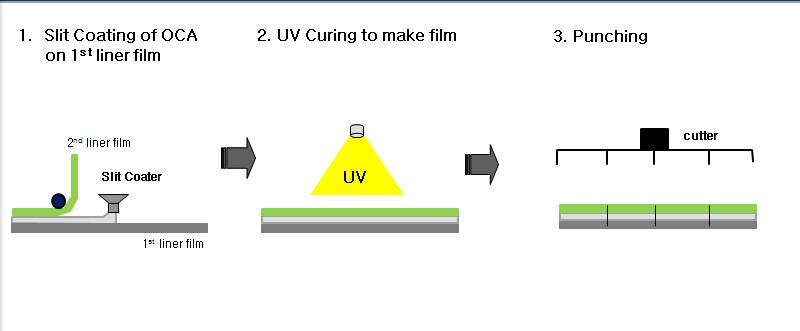 新上市韩国元化学slit coating光学透明胶