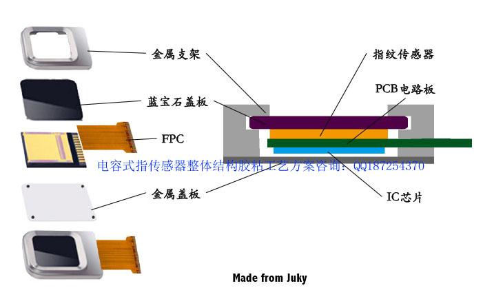智能手机指纹传感器结构工艺解决方案专用传感器胶水