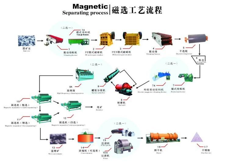 保证砂石生产线技术提高制砂机研发能力利用率高
