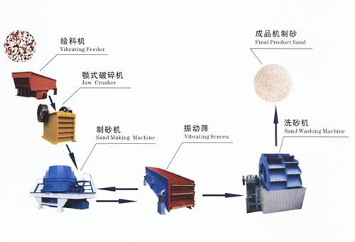 砂石生产线设备改变传统制砂机适用高硬度岩石