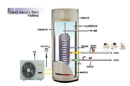 江西空气能热水器的缺点