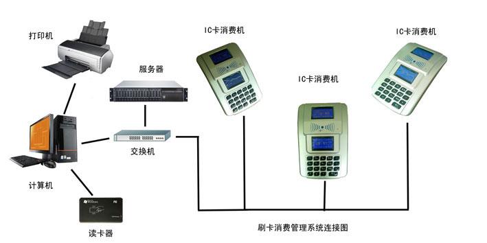中文语音台式多功能刷卡饭堂售饭机