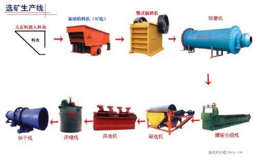 铂思特铁矿石选矿技术高磷铁矿石脱磷技术赤铁矿反浮选工艺流程
